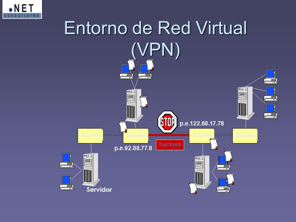 Servidor Router p.e.92.88.77.8 p.e.122.68.17.78 hackers Entorno de Red Virtual (VPN)