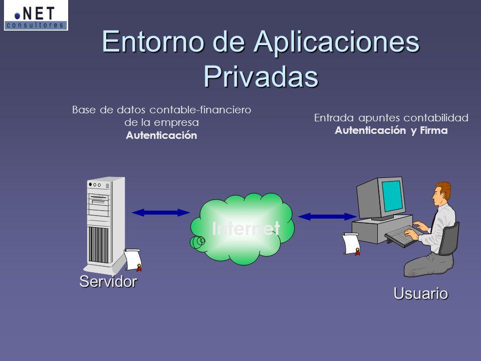 Internet Servidor Usuario Entrada apuntes contabilidad Autenticación y Firma Base de datos contable-financiero de la empresa Autenticación Entorno de