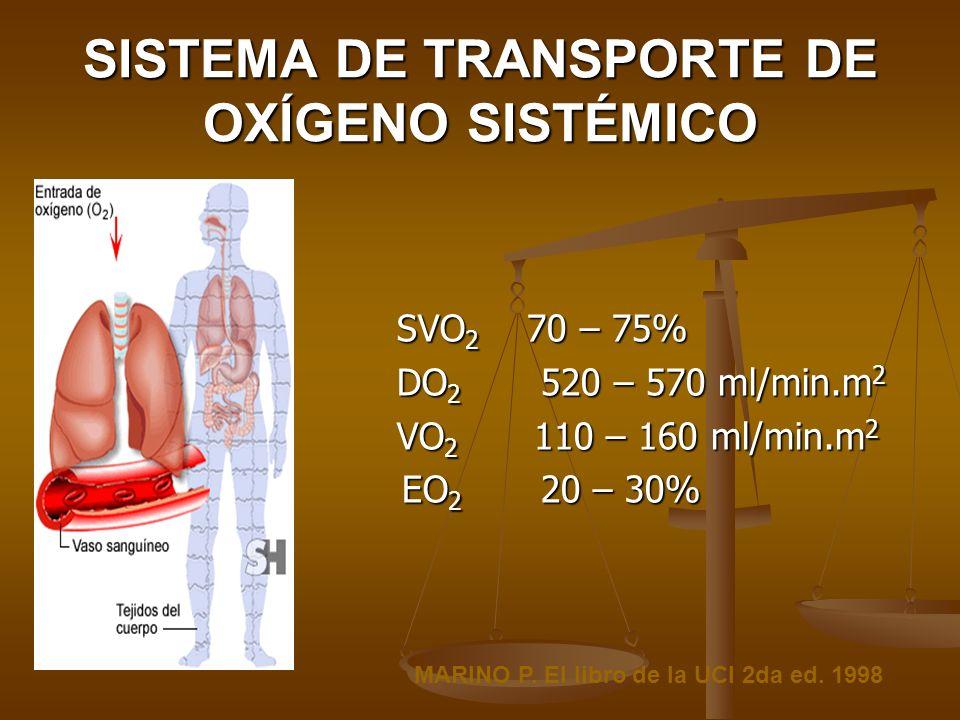 SISTEMA DE TRANSPORTE DE OXÍGENO SISTÉMICO SVO 2 70 – 75% SVO 2 70 – 75% DO 2 520 – 570 ml/min.m 2 DO 2 520 – 570 ml/min.m 2 VO 2 110 – 160 ml/min.m 2