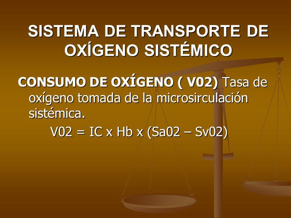 SISTEMA DE TRANSPORTE DE OXÍGENO SISTÉMICO CONSUMO DE OXÍGENO ( V02) Tasa de oxígeno tomada de la microsirculación sistémica. V02 = IC x Hb x (Sa02 –