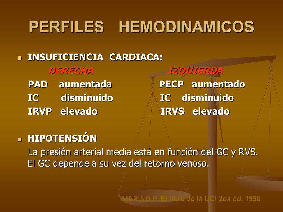 PERFILES HEMODINAMICOS INSUFICIENCIA CARDIACA: INSUFICIENCIA CARDIACA: DERECHA IZQUIERDA DERECHA IZQUIERDA PAD aumentada PECP aumentado PAD aumentada