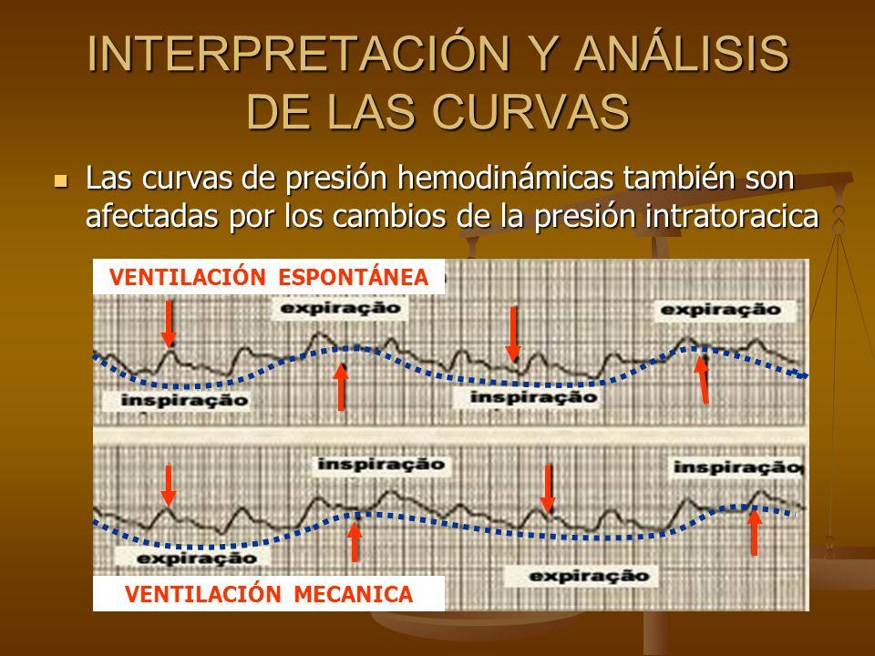 Las curvas de presión hemodinámicas también son afectadas por los cambios de la presión intratoracica Las curvas de presión hemodinámicas también son