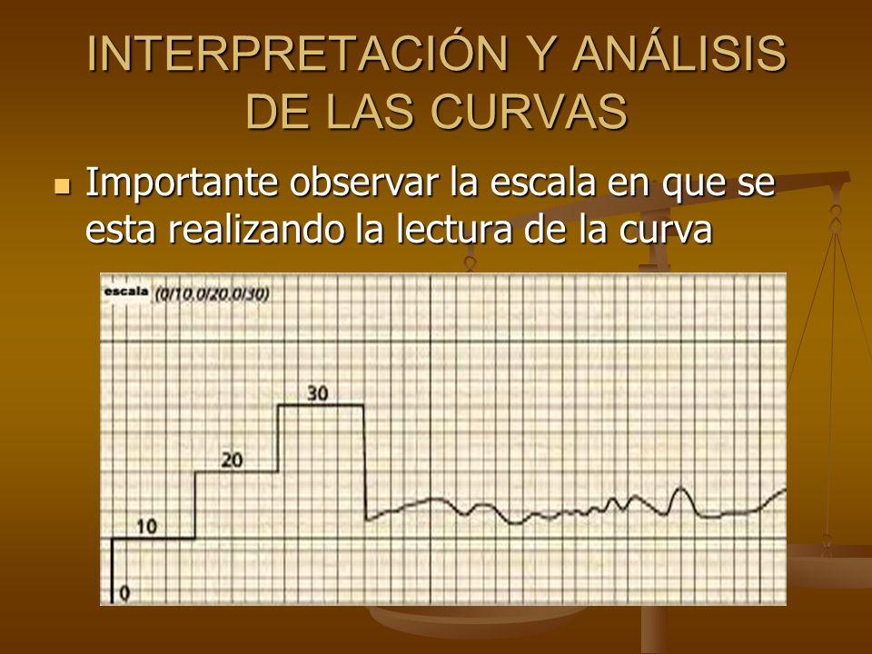 Importante observar la escala en que se esta realizando la lectura de la curva Importante observar la escala en que se esta realizando la lectura de l