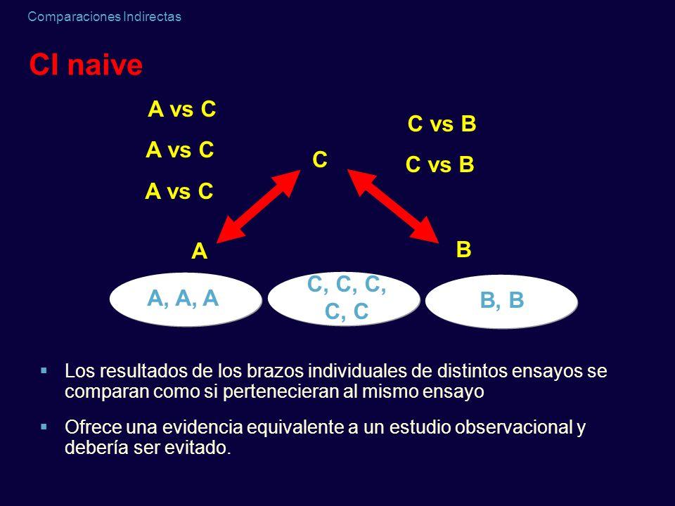 Comparaciones Indirectas CI naive Los resultados de los brazos individuales de distintos ensayos se comparan como si pertenecieran al mismo ensayo Ofr
