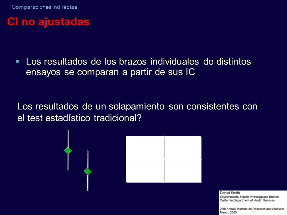 Comparaciones Indirectas CI no ajustadas Los resultados de un solapamiento son consistentes con el test estadístico tradicional? Los resultados de los