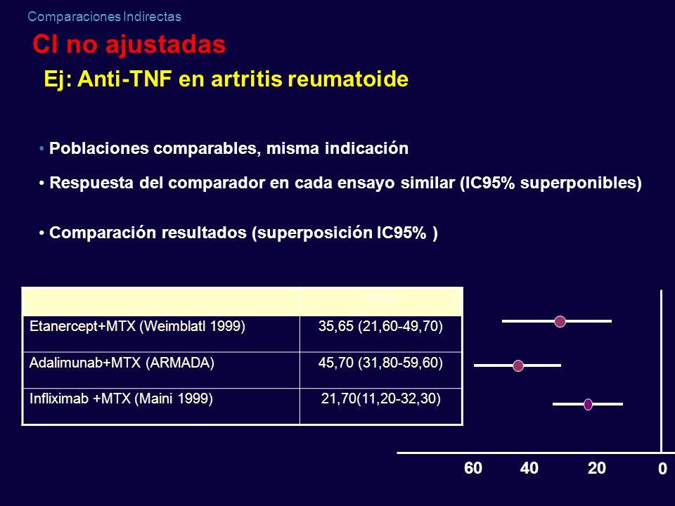 Comparaciones Indirectas 0 204060 RAR Etanercept+MTX (Weimblatl 1999)35,65 (21,60-49,70) Adalimunab+MTX (ARMADA)45,70 (31,80-59,60) Infliximab +MTX (M