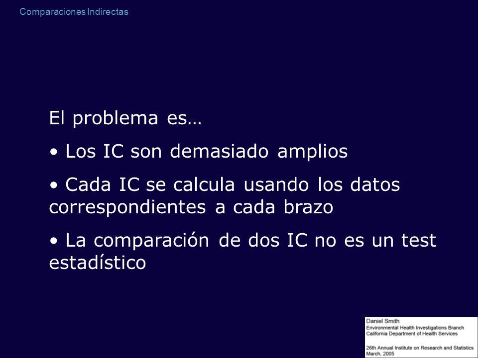 Comparaciones Indirectas El problema es… Los IC son demasiado amplios Cada IC se calcula usando los datos correspondientes a cada brazo La comparación