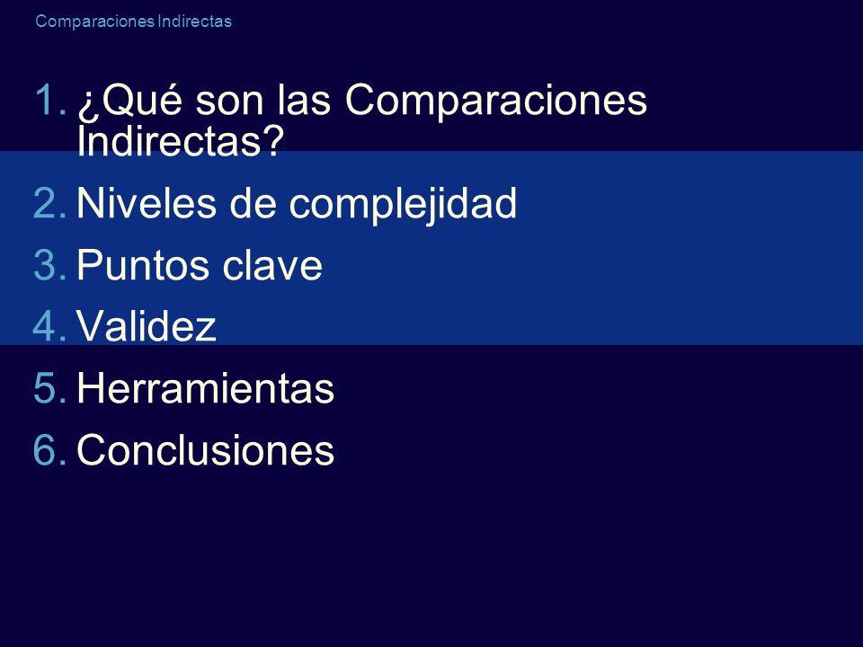 Comparaciones Indirectas 1.¿Qué son las Comparaciones Indirectas? 2.Niveles de complejidad 3.Puntos clave 4.Validez 5.Herramientas 6.Conclusiones