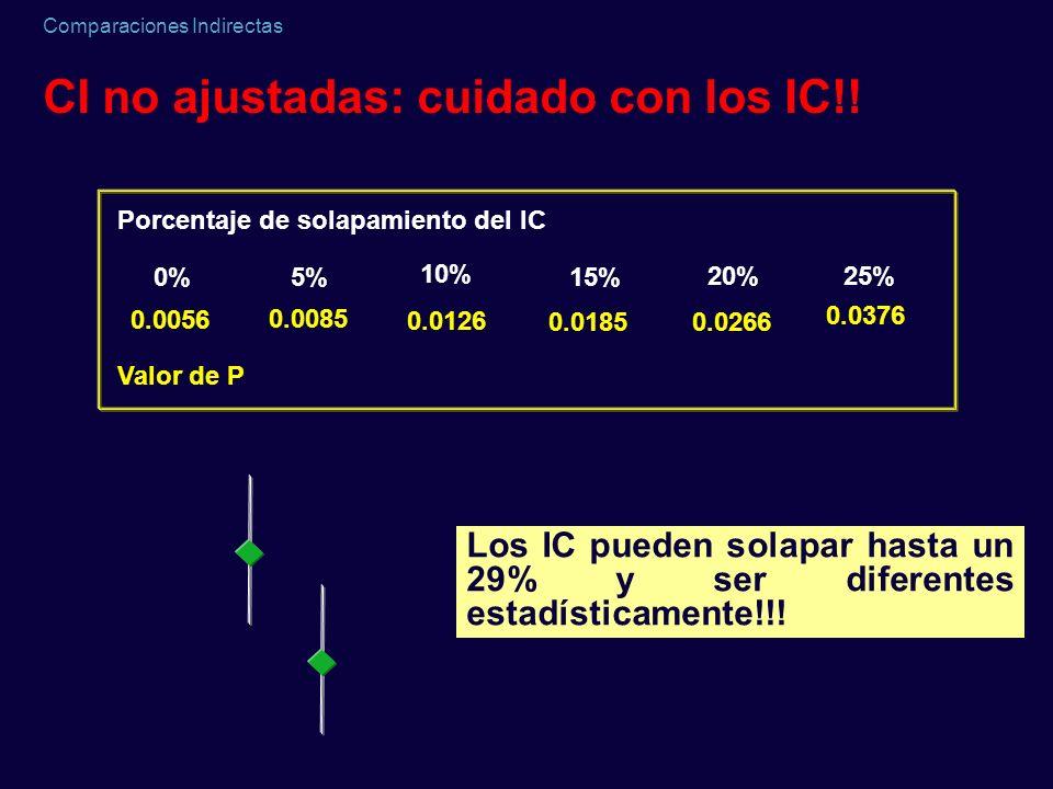 Comparaciones Indirectas CI no ajustadas: cuidado con los IC!! Los IC pueden solapar hasta un 29% y ser diferentes estadísticamente!!! Porcentaje de s