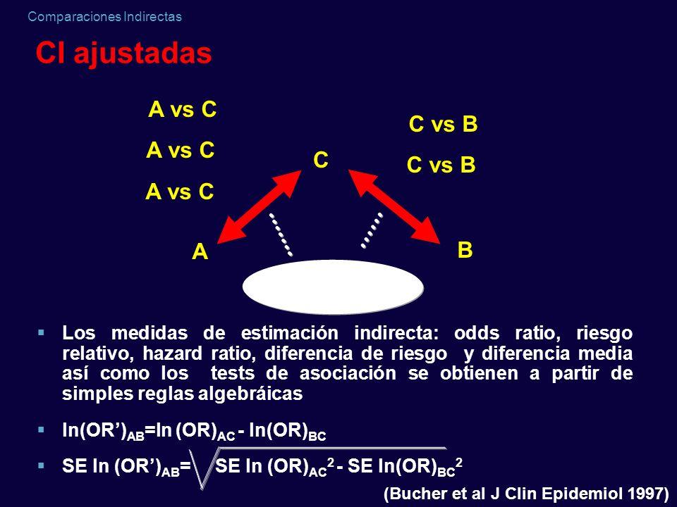 Comparaciones Indirectas CI ajustadas Los medidas de estimación indirecta: odds ratio, riesgo relativo, hazard ratio, diferencia de riesgo y diferenci