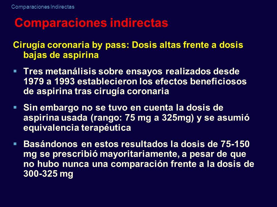 Comparaciones Indirectas Comparaciones indirectas Cirugía coronaria by pass: Dosis altas frente a dosis bajas de aspirina Tres metanálisis sobre ensay