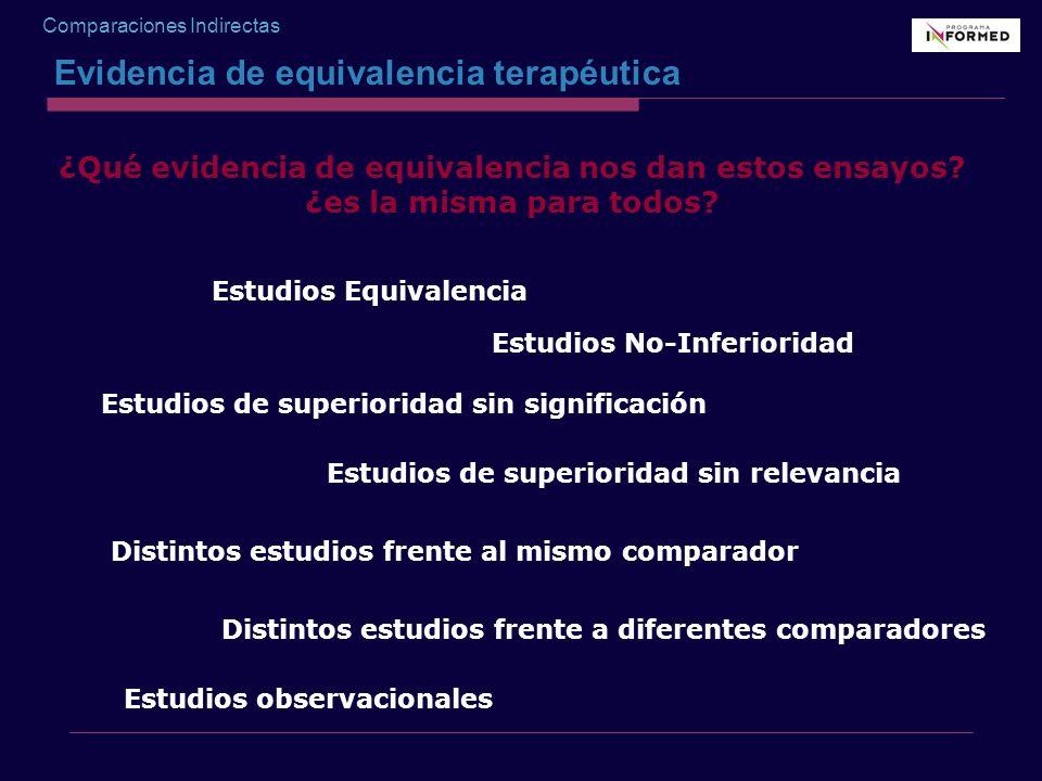 Comparaciones Indirectas ¿Qué evidencia de equivalencia nos dan estos ensayos? ¿es la misma para todos? Estudios observacionales Estudios Equivalencia