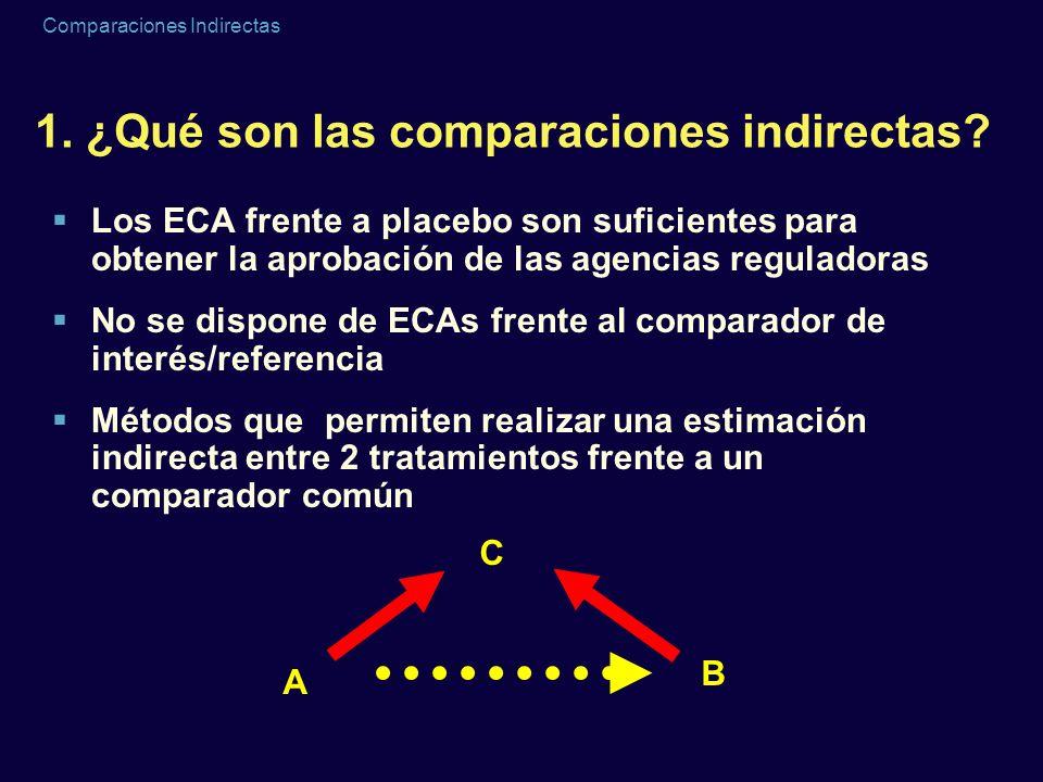 Comparaciones Indirectas 1. ¿Qué son las comparaciones indirectas? Los ECA frente a placebo son suficientes para obtener la aprobación de las agencias