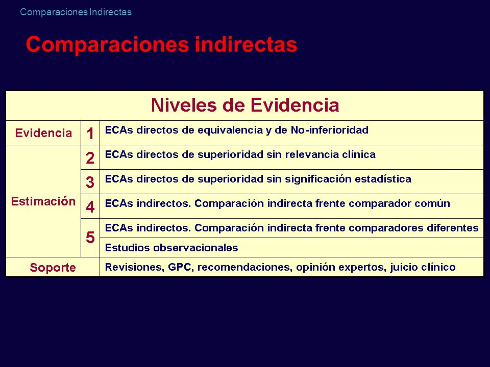 Comparaciones Indirectas Comparaciones indirectas
