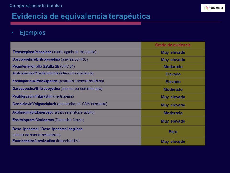 Comparaciones Indirectas Grado de evidencia Tenecteplase/Alteplase (infarto agudo de miocardio) Muy elevado Darbopoetina/Eritropoyetina (anemia por IR