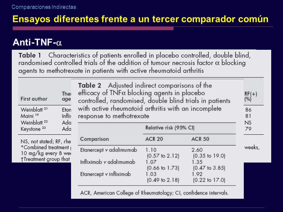Comparaciones Indirectas Ensayos diferentes frente a un tercer comparador común Anti-TNF-