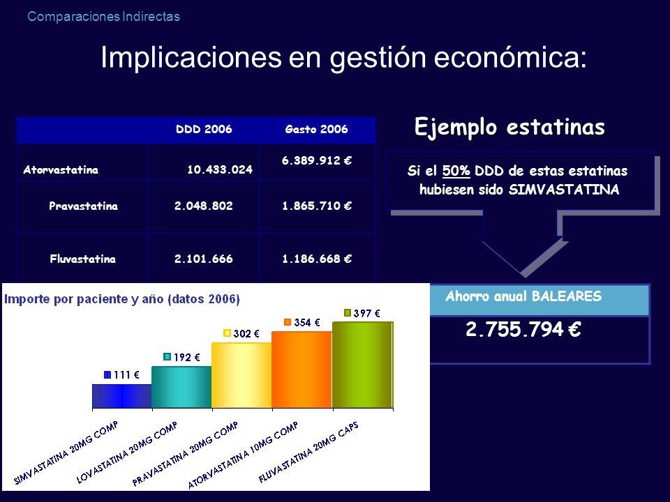 Comparaciones Indirectas DDD 2006Gasto 2006 Atorvastatina10.433.024 6.389.912 Pravastatina2.048.8021.865.710 Fluvastatina2.101.6661.186.668 Si el 50%