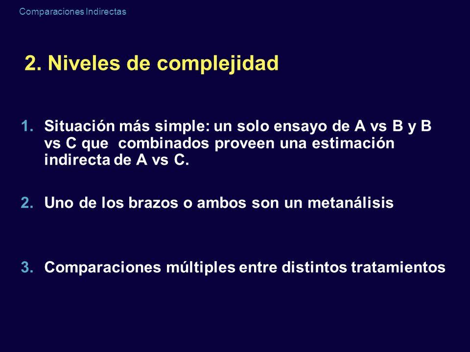 Comparaciones Indirectas 2. Niveles de complejidad 1.Situación más simple: un solo ensayo de A vs B y B vs C que combinados proveen una estimación ind