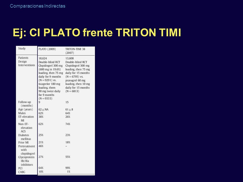 Comparaciones Indirectas Ej: CI PLATO frente TRITON TIMI
