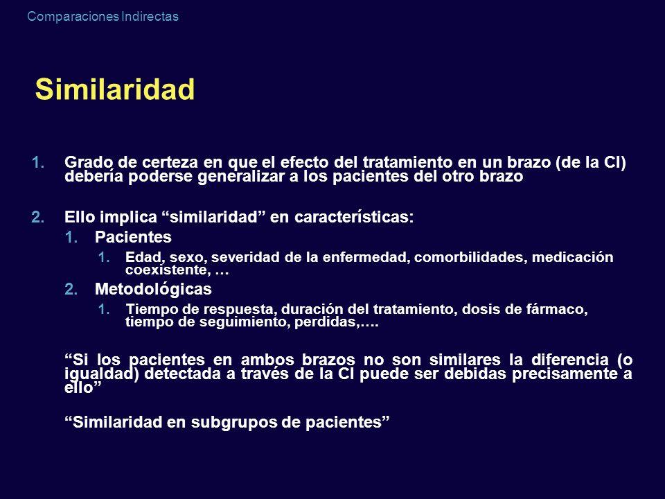 Comparaciones Indirectas Similaridad 1.Grado de certeza en que el efecto del tratamiento en un brazo (de la CI) debería poderse generalizar a los paci