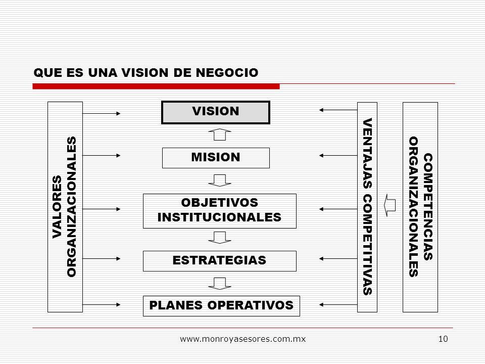 www.monroyasesores.com.mx10 QUE ES UNA VISION DE NEGOCIO VISION MISION OBJETIVOS INSTITUCIONALES ESTRATEGIAS PLANES OPERATIVOS VALORES ORGANIZACIONALE