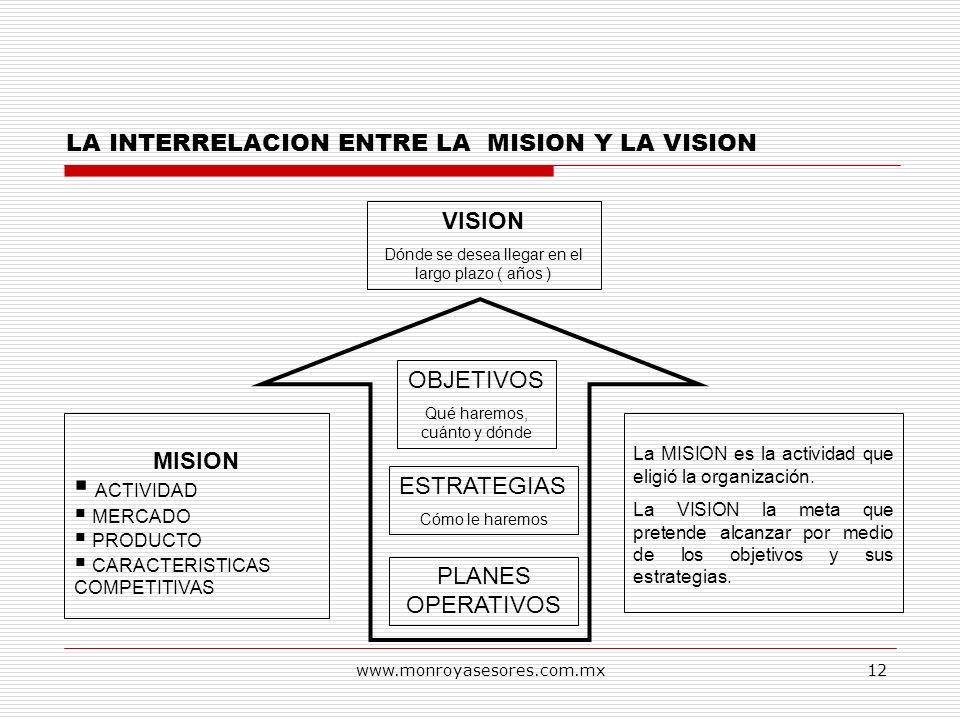 www.monroyasesores.com.mx12 VISION Dónde se desea llegar en el largo plazo ( años ) OBJETIVOS Qué haremos, cuánto y dónde MISION ACTIVIDAD MERCADO PRO