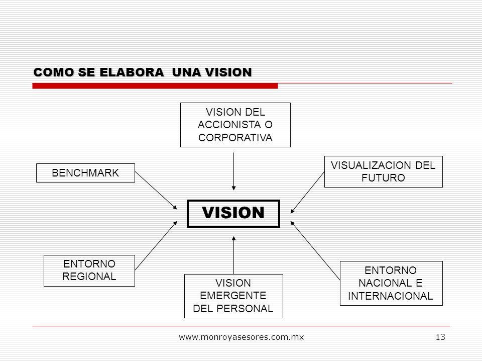 www.monroyasesores.com.mx13 COMO SE ELABORA UNA VISION VISION VISION DEL ACCIONISTA O CORPORATIVA VISUALIZACION DEL FUTURO ENTORNO NACIONAL E INTERNAC