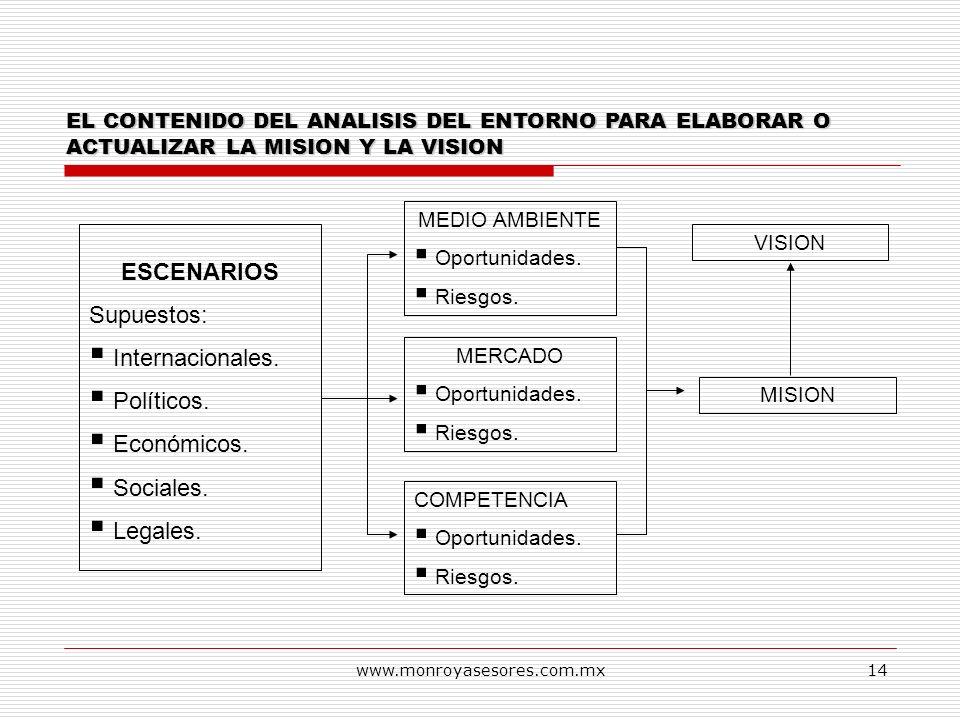 www.monroyasesores.com.mx14 EL CONTENIDO DEL ANALISIS DEL ENTORNO PARA ELABORAR O ACTUALIZAR LA MISION Y LA VISION ESCENARIOS Supuestos: Internacional