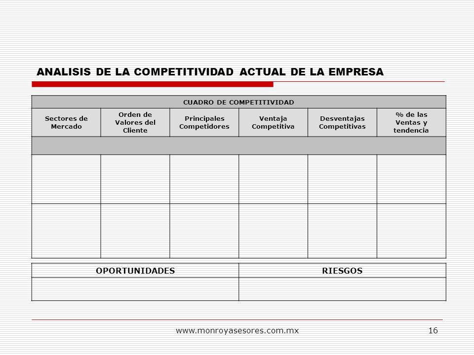 www.monroyasesores.com.mx16 CUADRO DE COMPETITIVIDAD Sectores de Mercado Orden de Valores del Cliente Principales Competidores Ventaja Competitiva Des