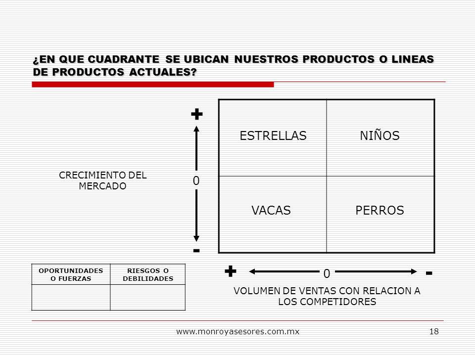 www.monroyasesores.com.mx18 VOLUMEN DE VENTAS CON RELACION A LOS COMPETIDORES 0 + -+ 0 - CRECIMIENTO DEL MERCADO ¿EN QUE CUADRANTE SE UBICAN NUESTROS