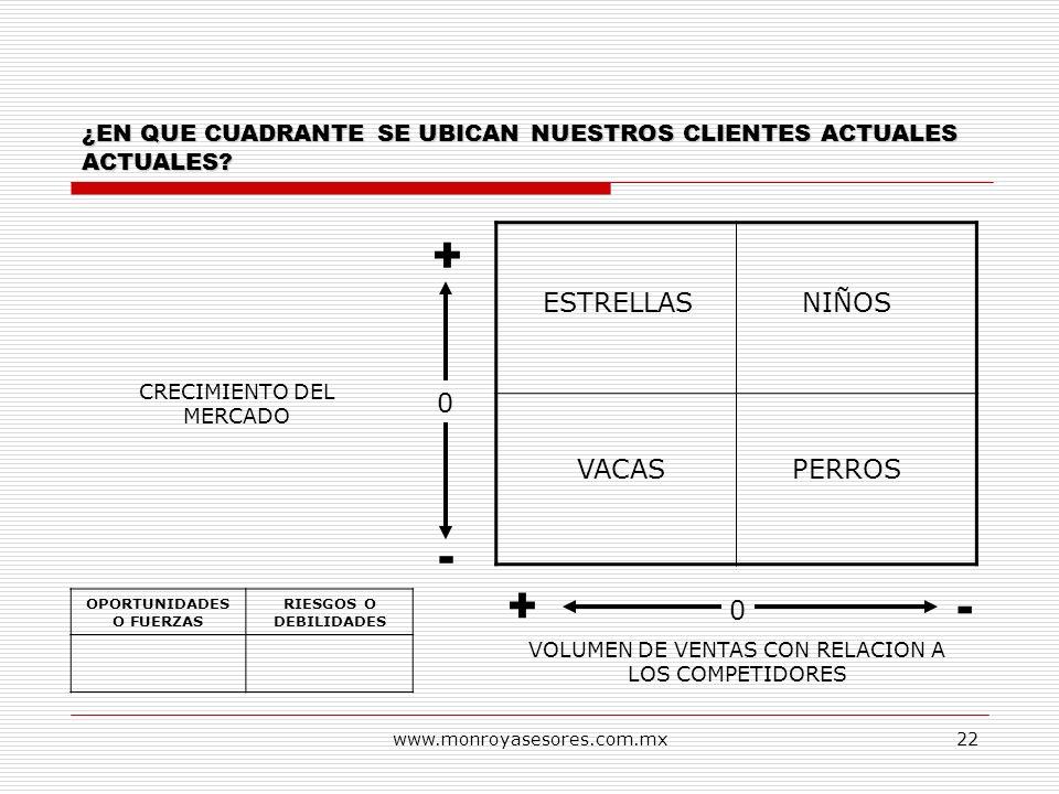 www.monroyasesores.com.mx22 VOLUMEN DE VENTAS CON RELACION A LOS COMPETIDORES 0 + -+ 0 - CRECIMIENTO DEL MERCADO ¿EN QUE CUADRANTE SE UBICAN NUESTROS
