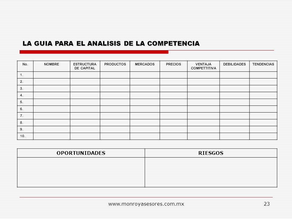 www.monroyasesores.com.mx23 LA GUIA PARA EL ANALISIS DE LA COMPETENCIA No.NOMBREESTRUCTURA DE CAPITAL PRODUCTOSMERCADOSPRECIOSVENTAJA COMPETTITIVA DEB