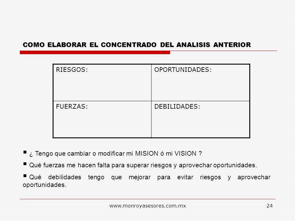 www.monroyasesores.com.mx24 COMO ELABORAR EL CONCENTRADO DEL ANALISIS ANTERIOR RIESGOS:OPORTUNIDADES: FUERZAS:DEBILIDADES: ¿ Tengo que cambiar o modif