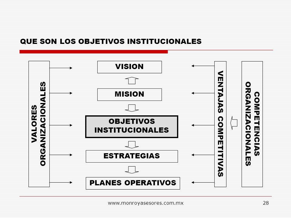 www.monroyasesores.com.mx28 QUE SON LOS OBJETIVOS INSTITUCIONALES VISION MISION OBJETIVOS INSTITUCIONALES ESTRATEGIAS PLANES OPERATIVOS VALORES ORGANI