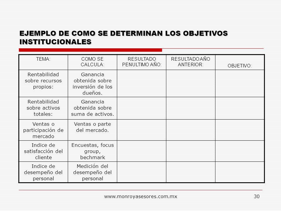 www.monroyasesores.com.mx30 EJEMPLO DE COMO SE DETERMINAN LOS OBJETIVOS INSTITUCIONALES TEMA:COMO SE CALCULA: RESULTADO PENULTIMO AÑO: RESULTADO AÑO A