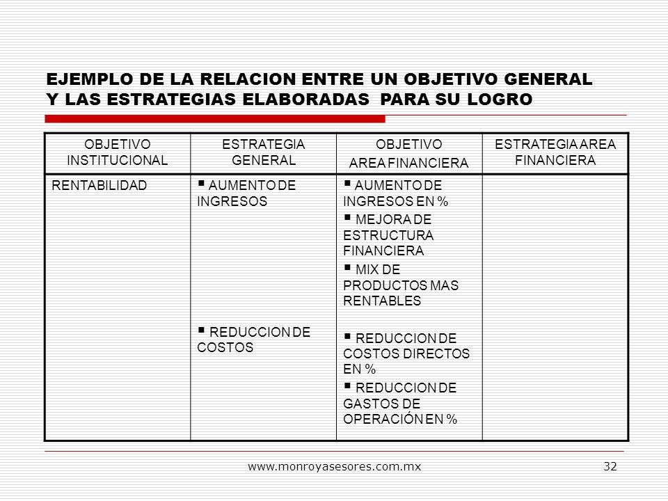 www.monroyasesores.com.mx32 EJEMPLO DE LA RELACION ENTRE UN OBJETIVO GENERAL Y LAS ESTRATEGIAS ELABORADAS PARA SU LOGRO OBJETIVO INSTITUCIONAL ESTRATE