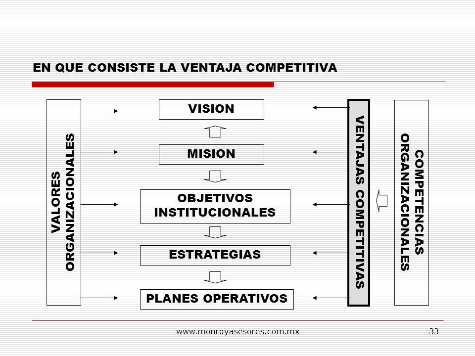 www.monroyasesores.com.mx33 EN QUE CONSISTE LA VENTAJA COMPETITIVA VISION MISION OBJETIVOS INSTITUCIONALES ESTRATEGIAS PLANES OPERATIVOS VALORES ORGAN