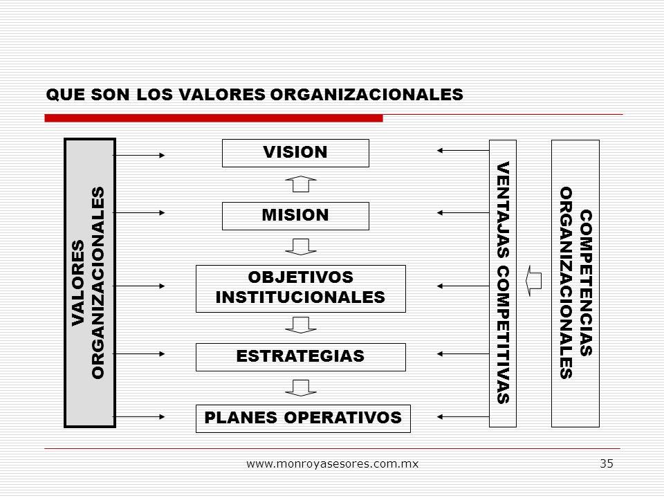 www.monroyasesores.com.mx35 QUE SON LOS VALORES ORGANIZACIONALES VISION MISION OBJETIVOS INSTITUCIONALES ESTRATEGIAS PLANES OPERATIVOS VALORES ORGANIZ