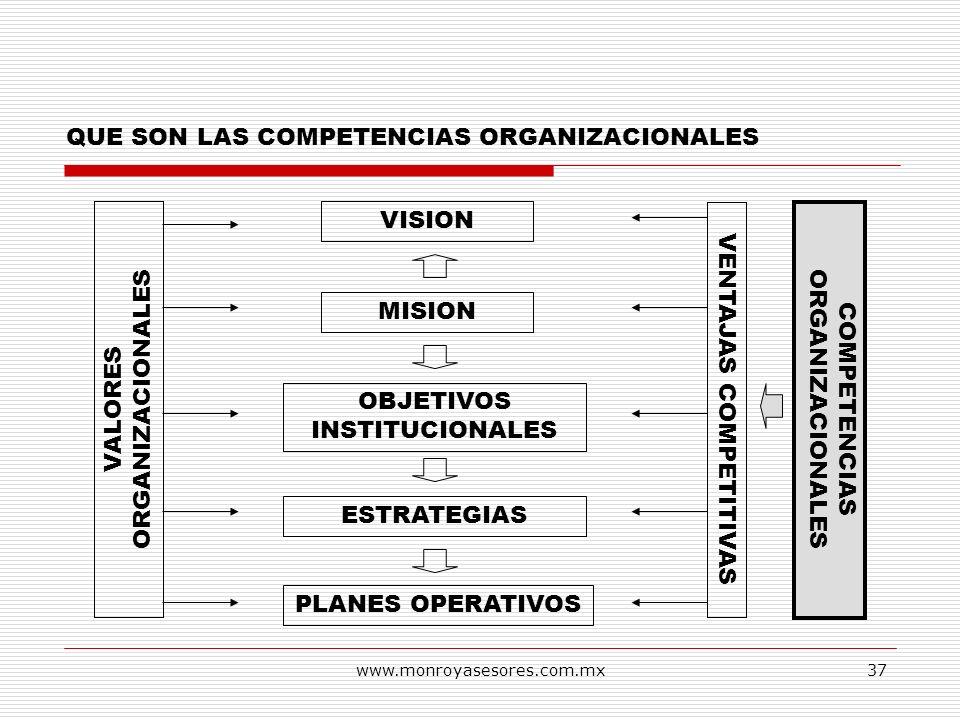 www.monroyasesores.com.mx37 QUE SON LAS COMPETENCIAS ORGANIZACIONALES VISION MISION OBJETIVOS INSTITUCIONALES ESTRATEGIAS PLANES OPERATIVOS VALORES OR
