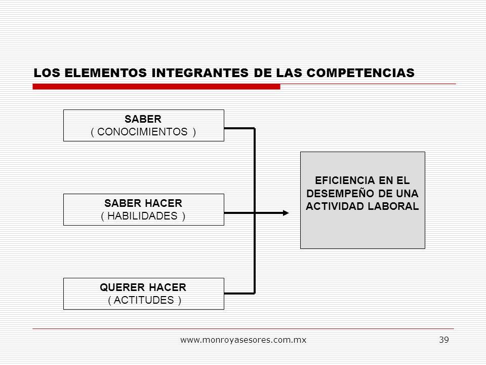 www.monroyasesores.com.mx39 LOS ELEMENTOS INTEGRANTES DE LAS COMPETENCIAS SABER ( CONOCIMIENTOS ) SABER HACER ( HABILIDADES ) QUERER HACER ( ACTITUDES
