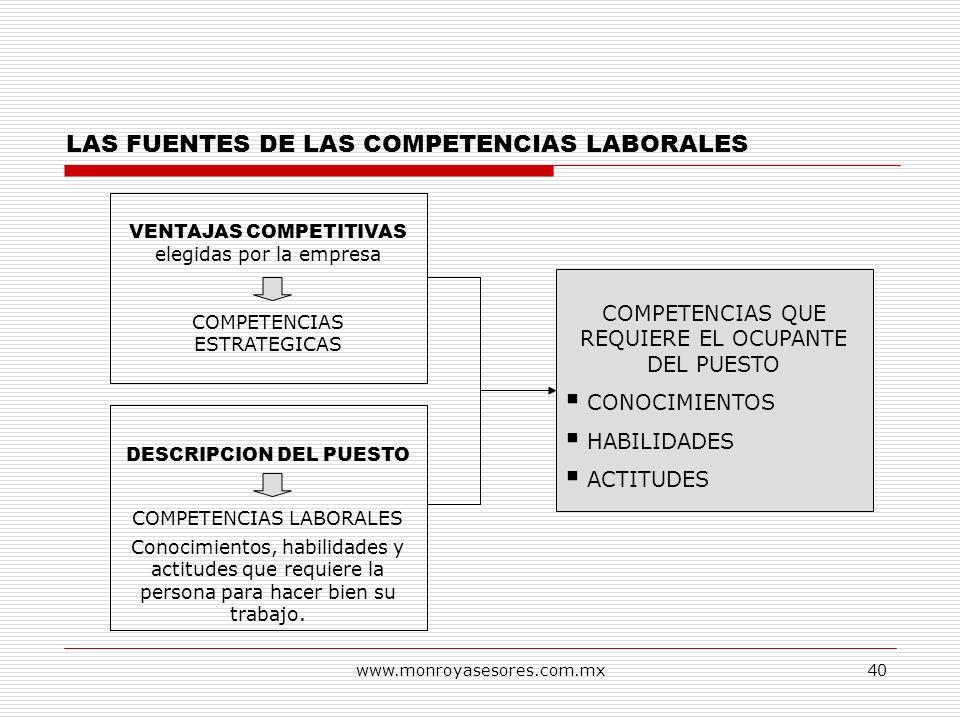 www.monroyasesores.com.mx40 LAS FUENTES DE LAS COMPETENCIAS LABORALES VENTAJAS COMPETITIVAS elegidas por la empresa COMPETENCIAS ESTRATEGICAS DESCRIPC
