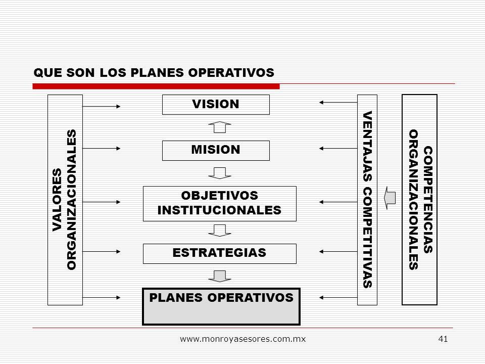 www.monroyasesores.com.mx41 QUE SON LOS PLANES OPERATIVOS VISION MISION OBJETIVOS INSTITUCIONALES ESTRATEGIAS PLANES OPERATIVOS VALORES ORGANIZACIONAL