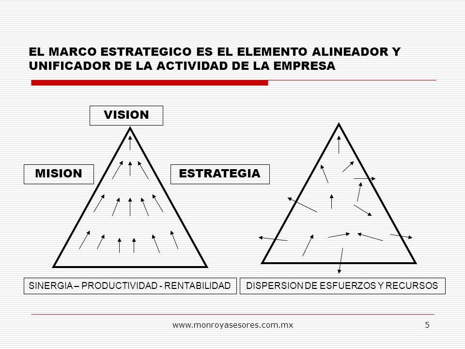 www.monroyasesores.com.mx5 EL MARCO ESTRATEGICO ES EL ELEMENTO ALINEADOR Y UNIFICADOR DE LA ACTIVIDAD DE LA EMPRESA VISION MISIONESTRATEGIA SINERGIA –