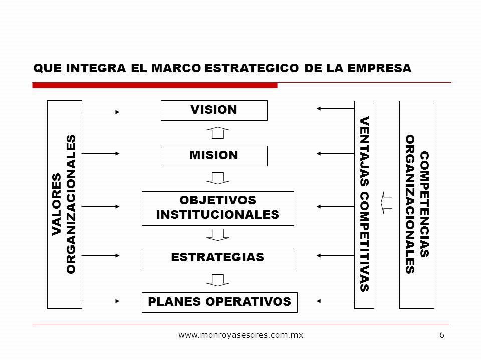 www.monroyasesores.com.mx6 QUE INTEGRA EL MARCO ESTRATEGICO DE LA EMPRESA VISION MISION OBJETIVOS INSTITUCIONALES ESTRATEGIAS PLANES OPERATIVOS VALORE