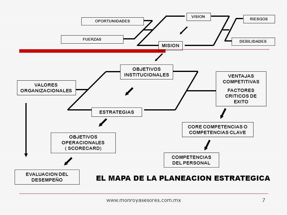 www.monroyasesores.com.mx7 VISION MISION OBJETIVOS INSTITUCIONALES VENTAJAS COMPETITIVAS FACTORES CRITICOS DE EXITO ESTRATEGIAS CORE COMPETENCIAS O CO