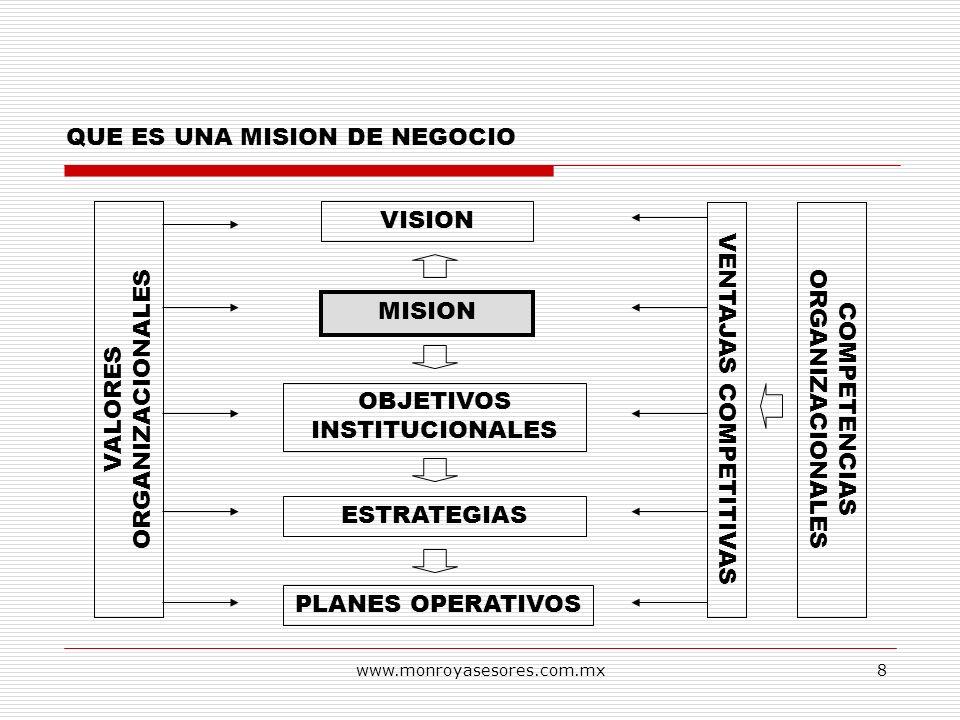 www.monroyasesores.com.mx8 QUE ES UNA MISION DE NEGOCIO VISION MISION OBJETIVOS INSTITUCIONALES ESTRATEGIAS PLANES OPERATIVOS VALORES ORGANIZACIONALES