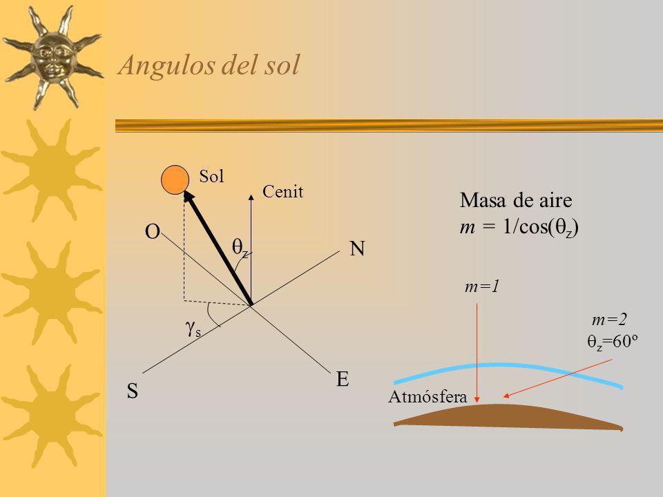 Angulos del sol Sol Cenit z s S N E O Masa de aire m = 1/cos( z ) m=1 m=2 z =60º Atmósfera