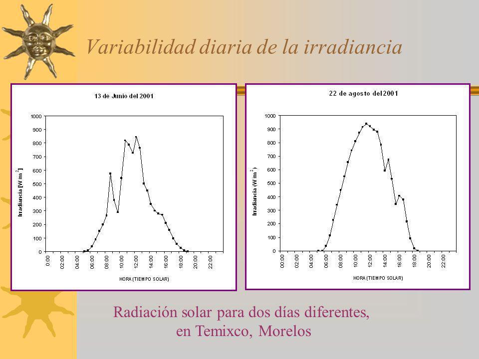 Variabilidad diaria de la irradiancia Radiación solar para dos días diferentes, en Temixco, Morelos