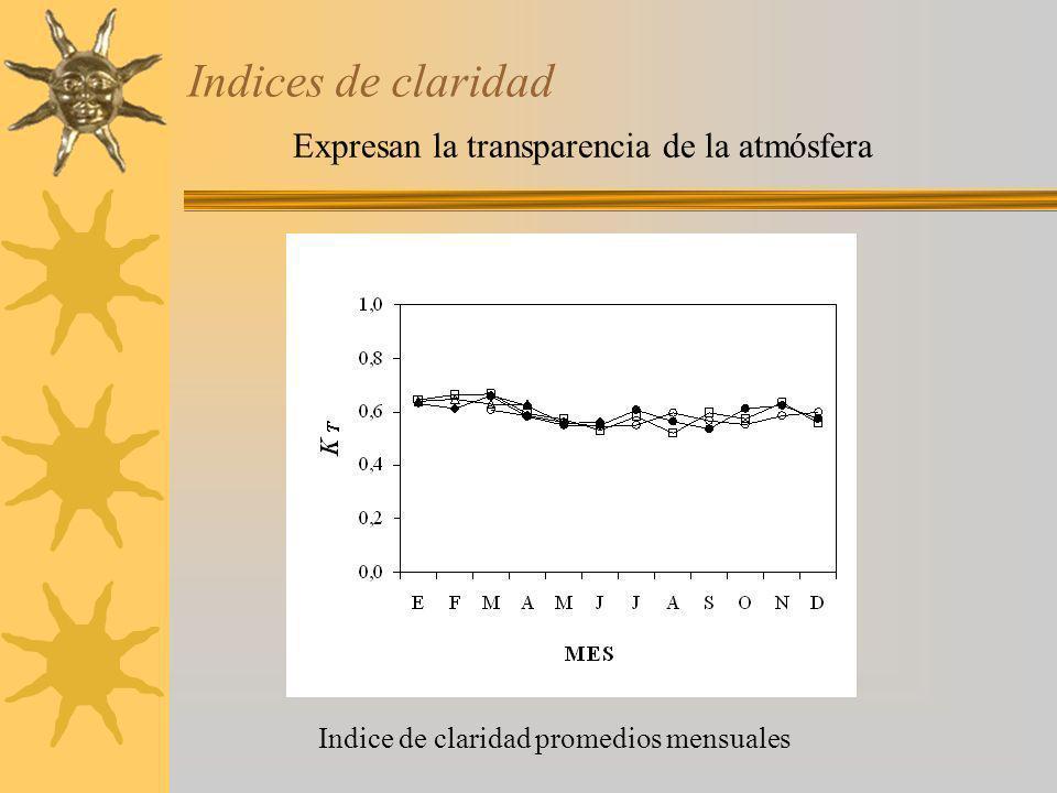 Indices de claridad Indice de claridad promedios mensuales Expresan la transparencia de la atmósfera