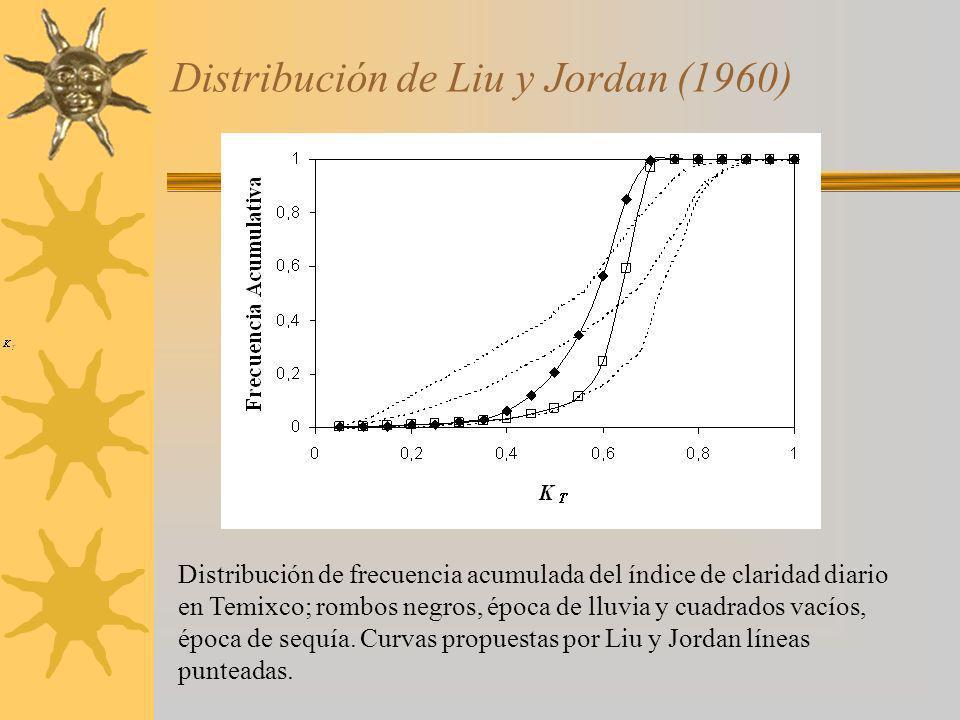 Distribución de Liu y Jordan (1960) Distribución de frecuencia acumulada del índice de claridad diario en Temixco; rombos negros, época de lluvia y cu